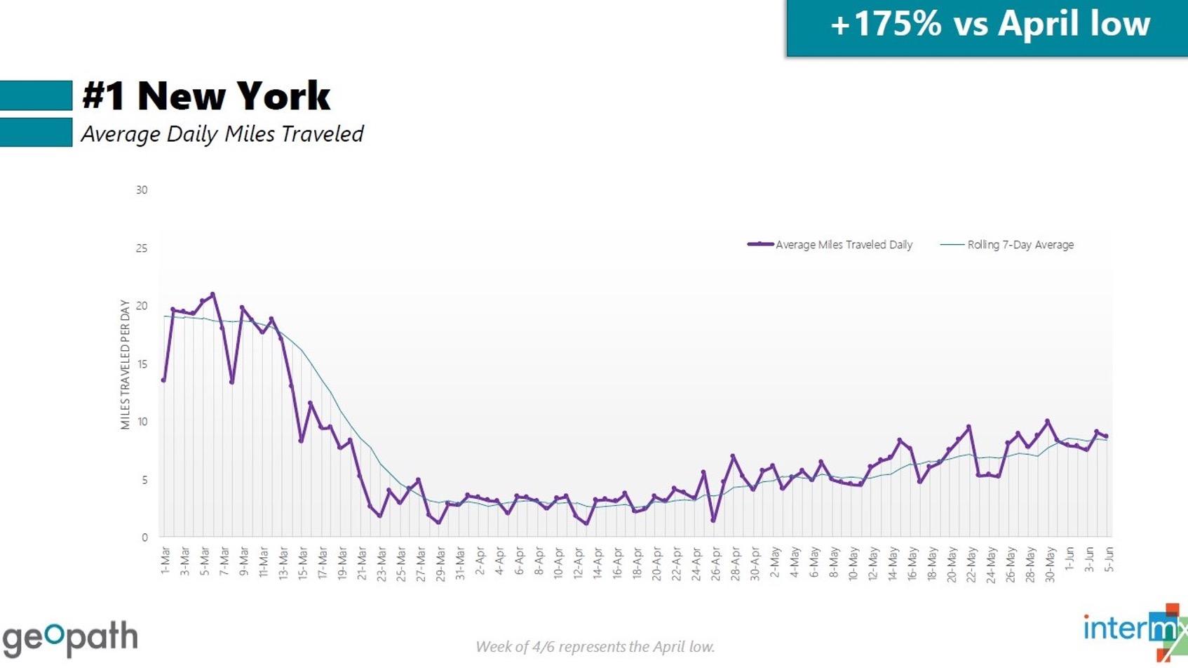 NY Average Daily Miles Traveled - AR James Diagram