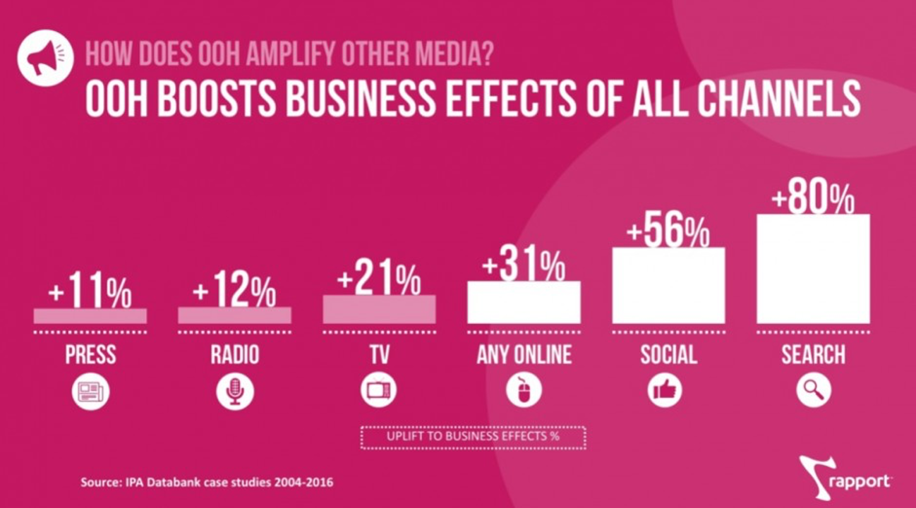 OOH Boosts business on all channels chart